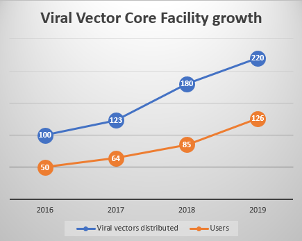 Viral vector core growth graph